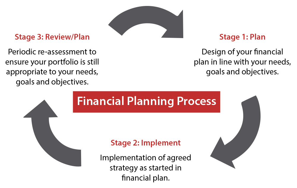 Financial Stability - Financial Planning Process Chart